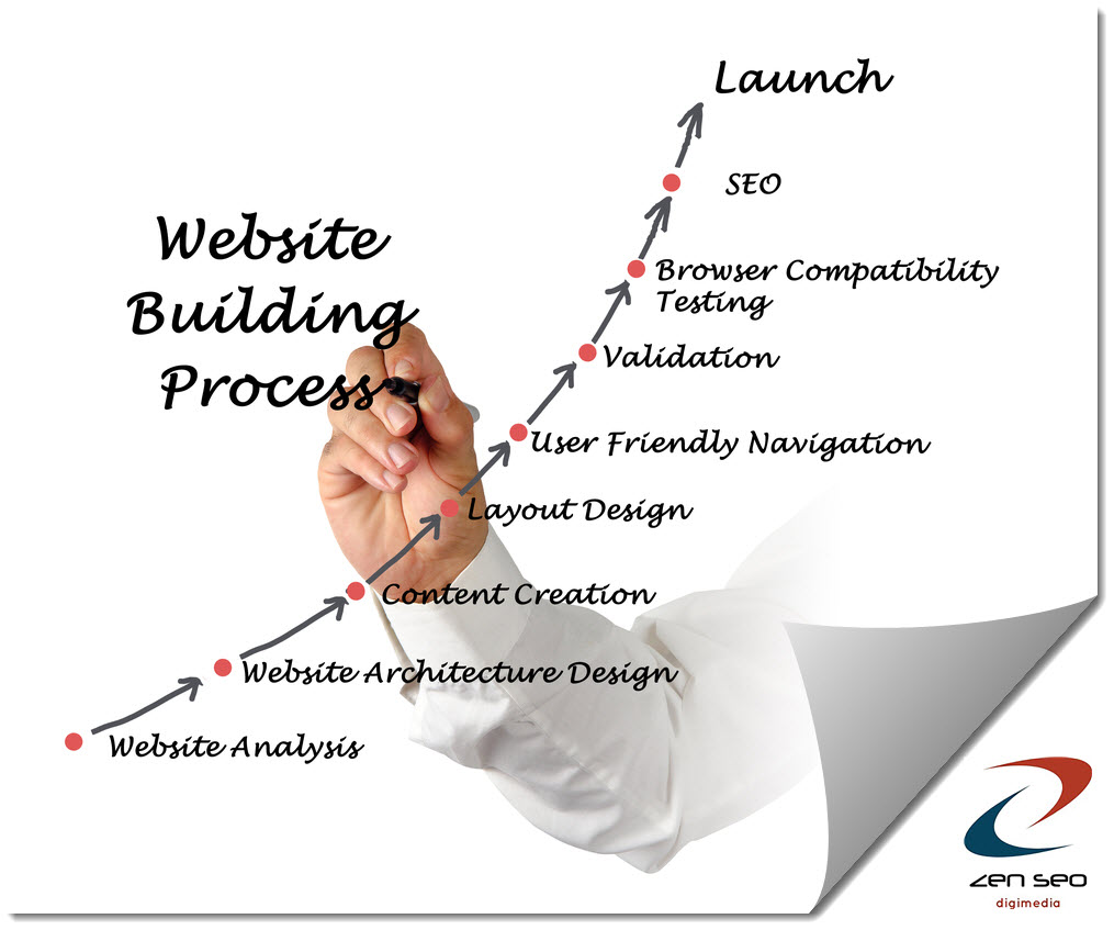 our comprehensive website design process